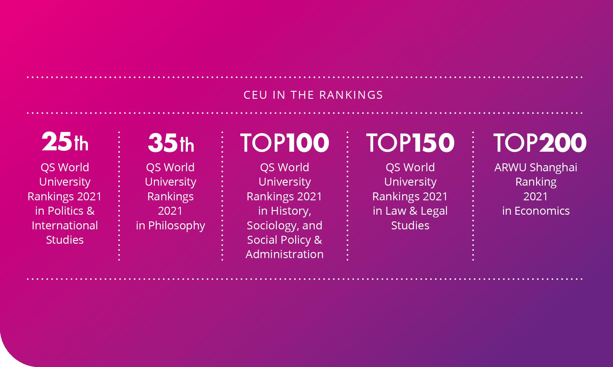 CEU rankings